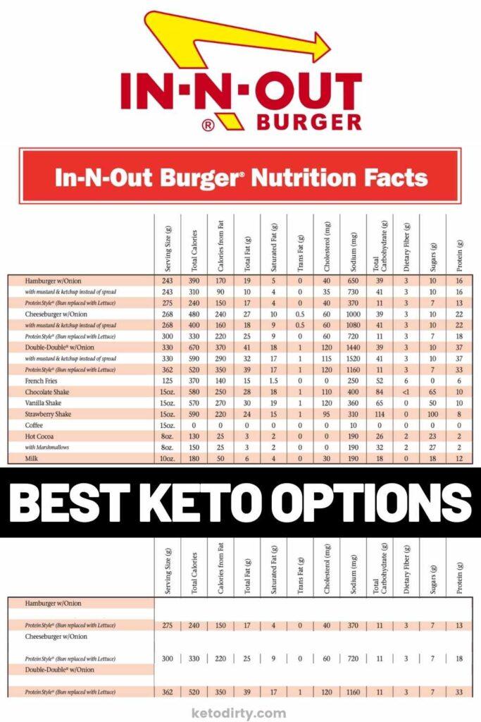 in-n-out-nutrition-menu-683x1024
