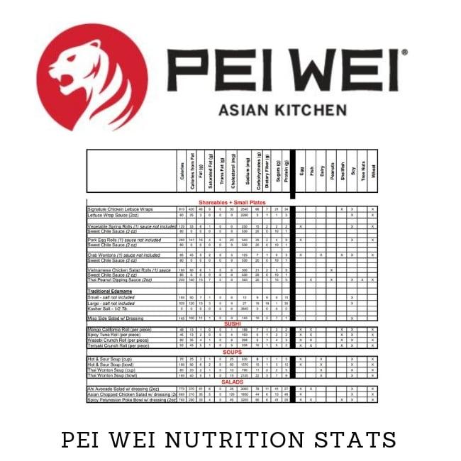 KETO Pei Wei Menu - What to Eat KETO at